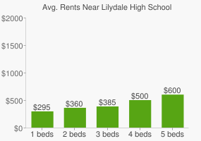 Graph of average rent prices for Lilydale High School
