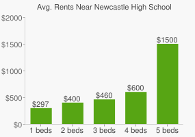 Graph of average rent prices for Newcastle High School
