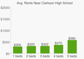 Graph of average rent prices for Clarkson High School