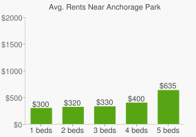 Graph of average rent prices for Anchorage Park