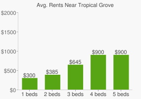 Graph of average rent prices for Tropical Grove