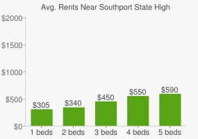 Graph of average rent prices for Southport State High School