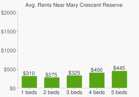 Graph of average rent prices for Mary Crescent Reserve