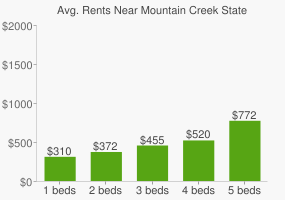 Graph of average rent prices for Mountain Creek State High School