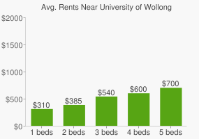 Graph of average rent prices for University of Wollongong