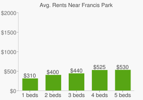 Graph of average rent prices for Francis Park