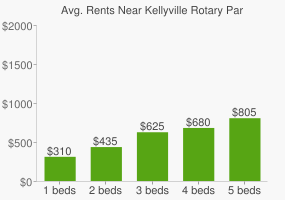 Graph of average rent prices for Kellyville Rotary Park