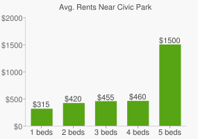 Graph of average rent prices for Civic Park