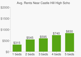 Graph of average rent prices for Castle Hill High School