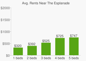 Graph of average rent prices for The Esplanade