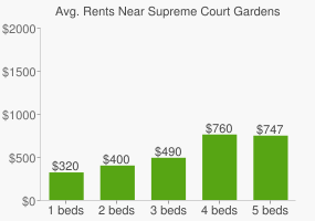 Graph of average rent prices for Supreme Court Gardens