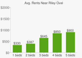 Graph of average rent prices for Riley Oval