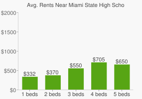 Graph of average rent prices for Miami State High School