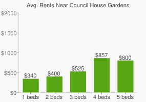 Graph of average rent prices for Council House Gardens