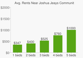Graph of average rent prices for Joshua Jeays Community Place