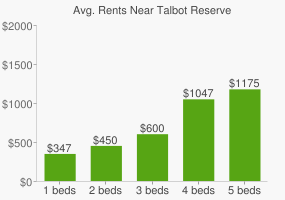 Graph of average rent prices for Talbot Reserve