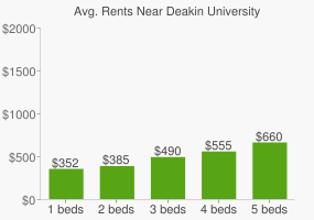 Graph of average rent prices for Deakin University