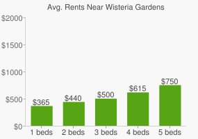 Graph of average rent prices for Wisteria Gardens