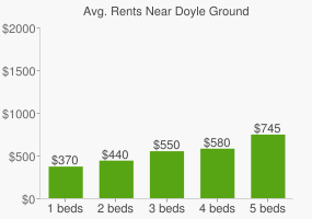 Graph of average rent prices for Doyle Ground