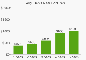 Graph of average rent prices for Bold Park