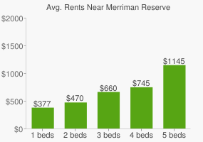 Graph of average rent prices for Merriman Reserve