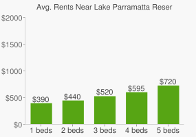 Graph of average rent prices for Lake Parramatta Reserve