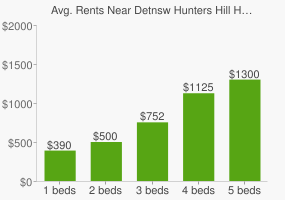 Graph of average rent prices for Detnsw Hunters Hill High School