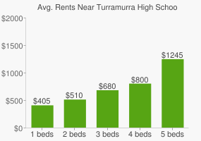 Graph of average rent prices for Turramurra High School