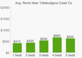 Graph of average rent prices for Tallebudgera Creek Conservation Park