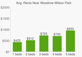 Graph of average rent prices for Woodrow Wilson Park
