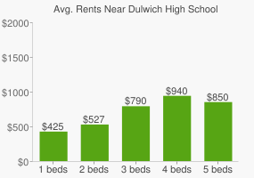 Graph of average rent prices for Dulwich High School
