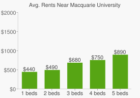 Graph of average rent prices for Macquarie University