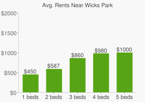Graph of average rent prices for Wicks Park