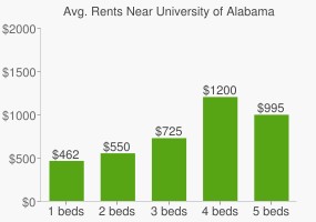 Graph of average rent prices for University of Alabama - Huntsville