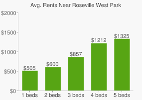Graph of average rent prices for Roseville West Park