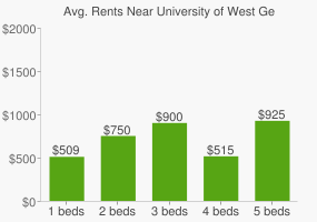 Graph of average rent prices for University of West Georgia