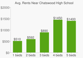 Graph of average rent prices for Chatswood High School