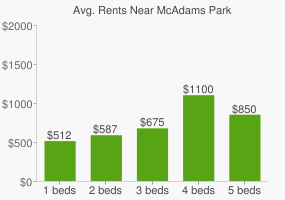 Graph of average rent prices for McAdams Park