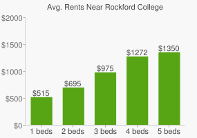 Graph of average rent prices for Rockford College