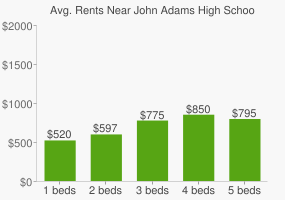 Graph of average rent prices for John Adams High School