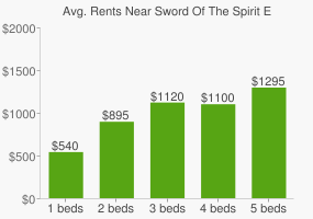 Graph of average rent prices for Sword Of The Spirit Elementary-high School