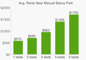 Graph of average rent prices for Manuel Bairos Park