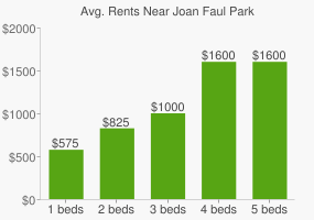 Graph of average rent prices for Joan Faul Park