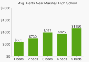 Graph of average rent prices for Marshall High School