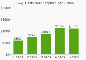 Graph of average rent prices for Lanphier High School