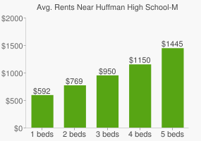 Graph of average rent prices for Huffman High School-Magnet