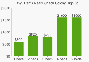 Graph of average rent prices for Buhach Colony High School
