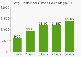 Graph of average rent prices for Omaha South Magnet High School