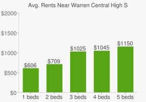 Graph of average rent prices for Warren Central High School