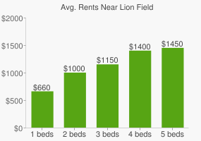 Graph of average rent prices for Lion Field